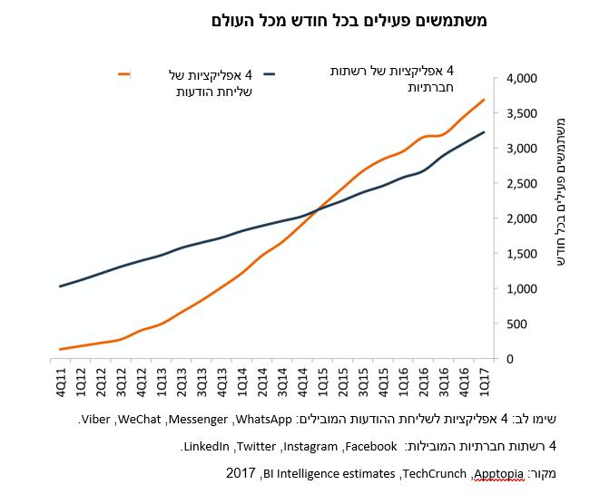 פייסבוק מסנג'ר השוואה