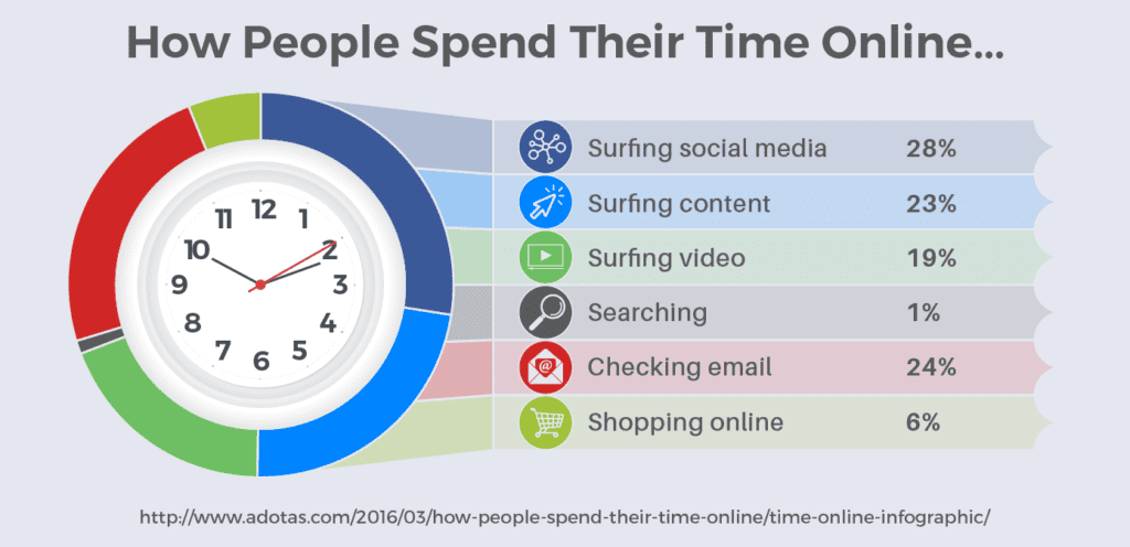 כמה זמן מבלים באינטרנט